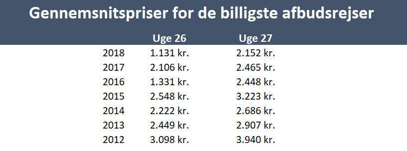 Priser på          afbudsrejser fra 2012 til 2018